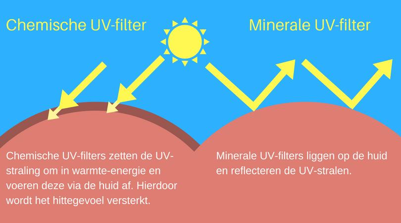 chemische minerale UV zonnefilter